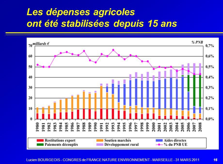 16 Les dépenses agricoles ont été stabilisées depuis 15 ans Lucien BOURGEOIS - CONGRES de FRANCE NATURE ENVIRONNEMENT - MARSEILLE - 31 MARS 2011