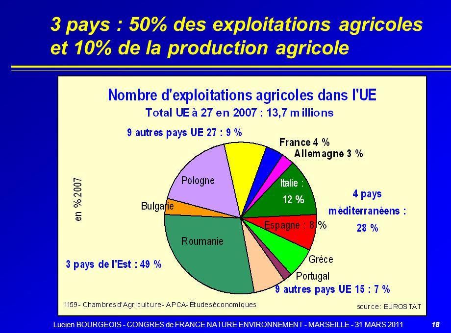 18 3 pays : 50% des exploitations agricoles et 10% de la production agricole en 2005