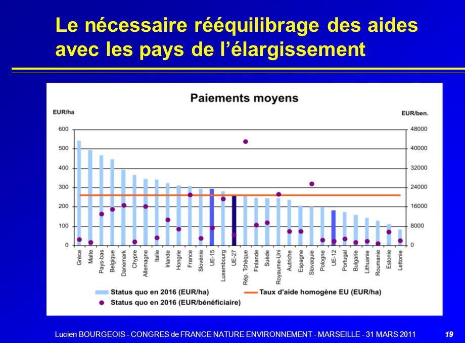 Lucien BOURGEOIS - CONGRES de FRANCE NATURE ENVIRONNEMENT - MARSEILLE - 31 MARS 201119 Le nécessaire rééquilibrage des aides avec les pays de lélargis