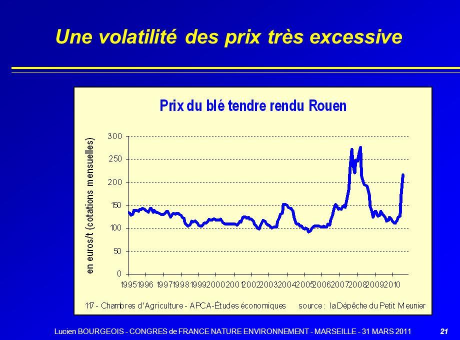 Une volatilité des prix très excessive 21Lucien BOURGEOIS - CONGRES de FRANCE NATURE ENVIRONNEMENT - MARSEILLE - 31 MARS 2011