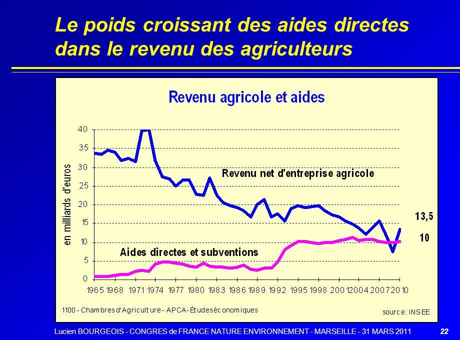 Le poids croissant des aides directes dans le revenu des agriculteurs 22Lucien BOURGEOIS - CONGRES de FRANCE NATURE ENVIRONNEMENT - MARSEILLE - 31 MARS 2011