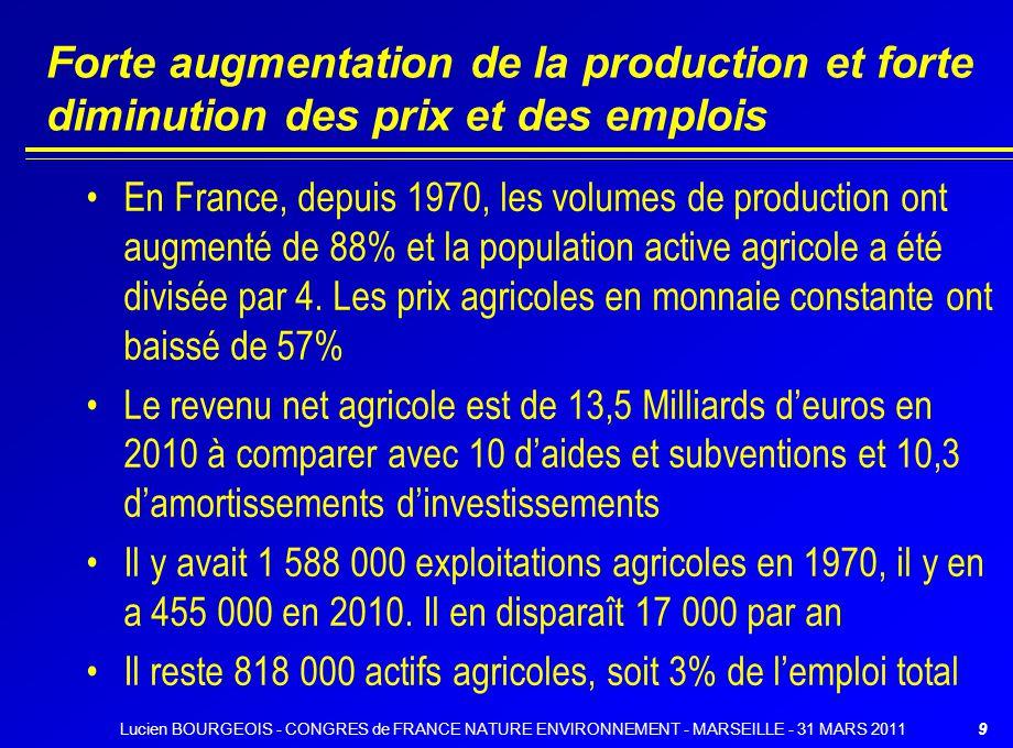 Forte augmentation de la production et forte diminution des prix et des emplois En France, depuis 1970, les volumes de production ont augmenté de 88%
