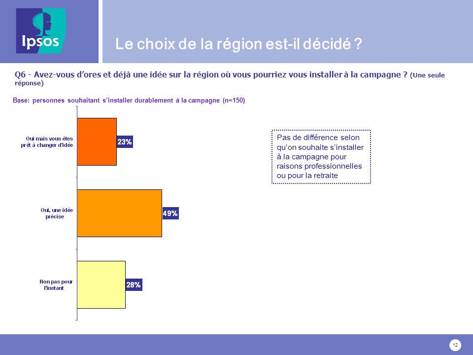 12 Q6 - Avez-vous dores et déjà une idée sur la région où vous pourriez vous installer à la campagne .