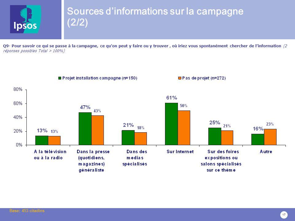 17 Sources dinformations sur la campagne (2/2) Q9- Pour savoir ce qui se passe à la campagne, ce quon peut y faire ou y trouver, où iriez vous spontanément chercher de linformation (2 réponses possibles Total > 100%) Base: 453 citadins