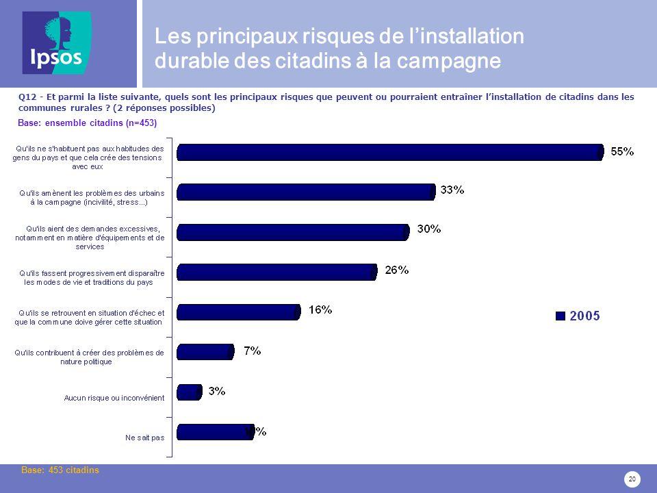 20 Q12 - Et parmi la liste suivante, quels sont les principaux risques que peuvent ou pourraient entraîner linstallation de citadins dans les communes rurales .