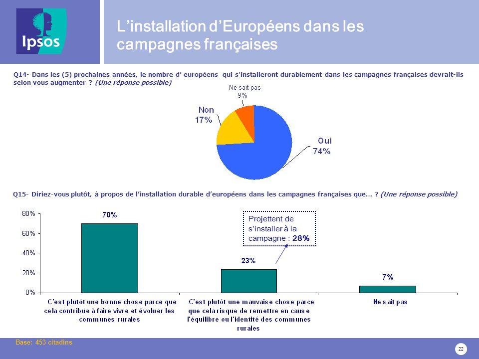 22 Q14- Dans les (5) prochaines années, le nombre d européens qui sinstalleront durablement dans les campagnes françaises devrait-ils selon vous augmenter .