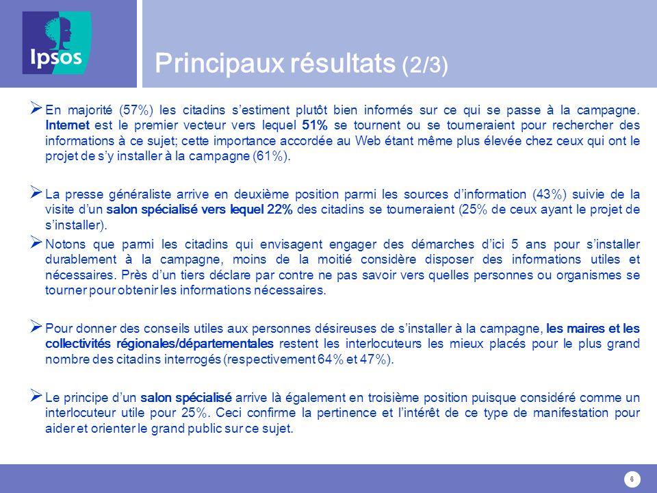 6 Principaux résultats (2/3) En majorité (57%) les citadins sestiment plutôt bien informés sur ce qui se passe à la campagne.