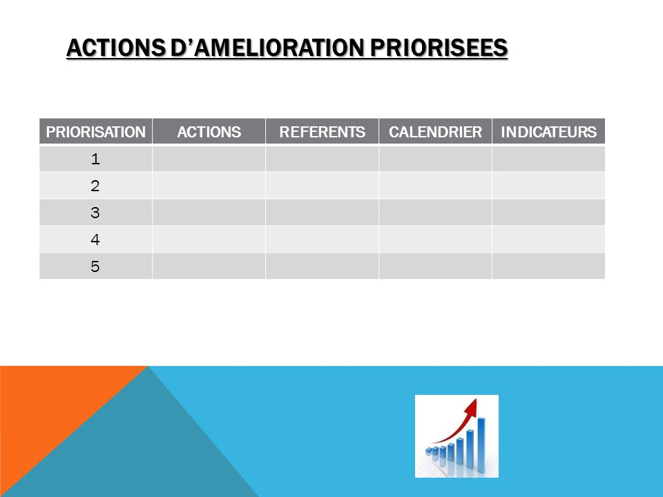ACTIONS DAMELIORATION PRIORISEES PRIORISATIONACTIONSREFERENTSCALENDRIERINDICATEURS 1 2 3 4 5