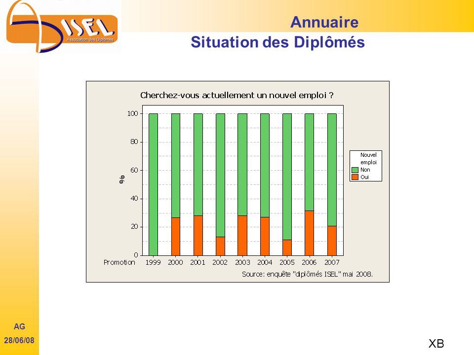 Annuaire Situation des Diplômés XB AG 28/06/08
