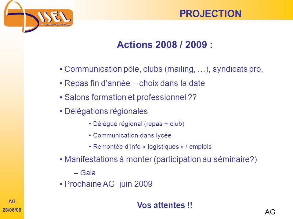 PROJECTION Actions 2008 / 2009 : Communication pôle, clubs (mailing, …), syndicats pro, Repas fin dannée – choix dans la date Salons formation et professionnel .