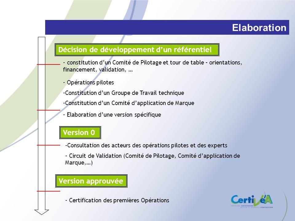 Version approuvée - Opérations pilotes -Constitution dun Groupe de Travail technique -Constitution dun Comité dapplication de Marque Décision de dével