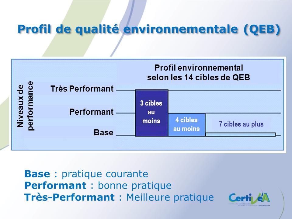 Base Performant Très Performant Profil environnemental selon les 14 cibles de QEB 3 cibles au moins 4 cibles au moins 7 cibles au plus Niveaux de perf