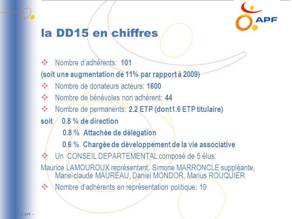 © APF – la DD15 en chiffres Nombre dadhérents: 101 (soit une augmentation de 11% par rapport à 2009) Nombre de donateurs acteurs: 1600 Nombre de bénévoles non adhérent: 44 Nombre de permanents: 2.2 ETP (dont1.6 ETP titulaire) soit 0.8 % de direction 0.8 % Attachée de délégation 0.6 % Chargée de développement de la vie associative Un CONSEIL DEPARTEMENTAL composé de 5 élus: Maurice LAMOUROUX représentant, Simone MARRONCLE suppléante, Marie-claude MAUREAU, Daniel MONDOR, Marius ROUQUIER Nombre dadhérents en représentation politique: 19
