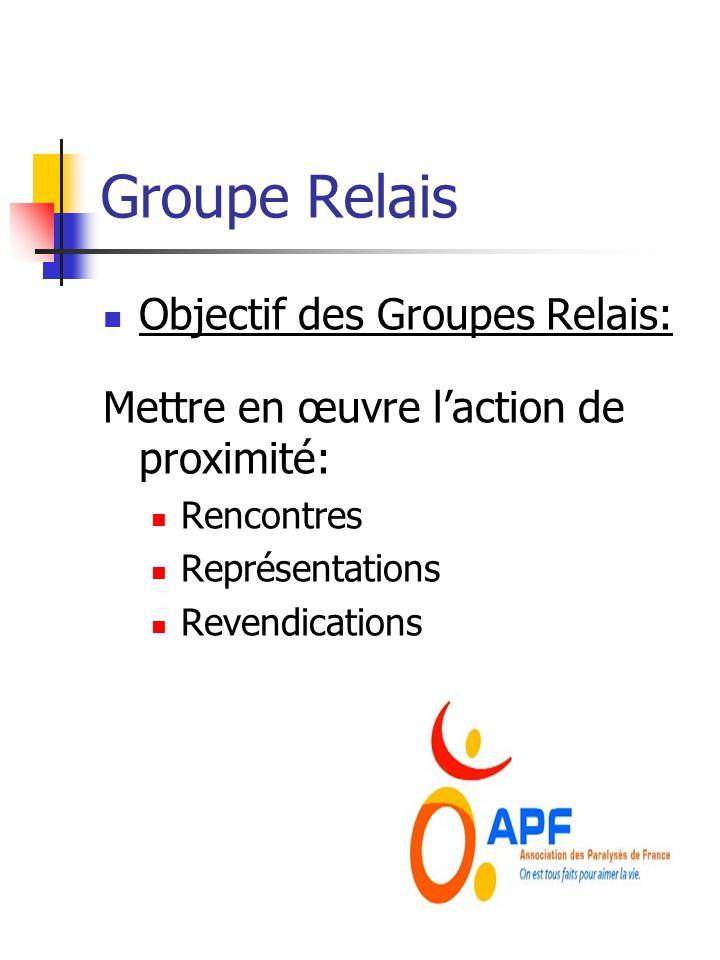 Groupe Relais Objectif des Groupes Relais: Mettre en œuvre laction de proximité: Rencontres Représentations Revendications