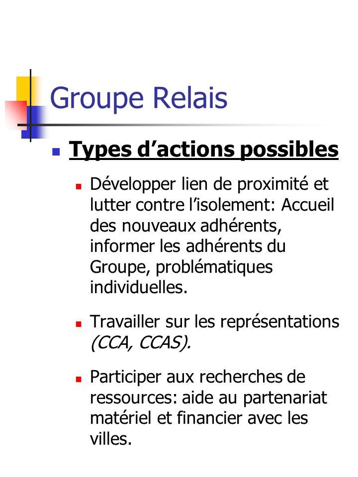 Groupe Relais Types dactions possibles Développer lien de proximité et lutter contre lisolement: Accueil des nouveaux adhérents, informer les adhérents du Groupe, problématiques individuelles.