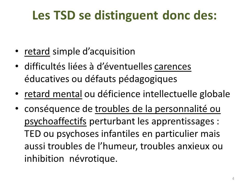 Les listes « officielles » (DSMIV, CIM10, CFTMEA) des TSD sont courtes : F 80.0 troubles spécifiques de lacquisition de larticulation F 80.1 troubles acquisition langage versant expressif = retard de parole ou RPL F 80.2 troubles acquisition langage versant réceptif = dysphasies F 80.3 aphasie avec épilepsie F 81.0 troubles spécifiques de lacquisition de la lecture = dyslexie F 81.1 troubles spécifiques de lacquisition de lorthographe = dysorthographie F 81.2 troubles spécifiques de lacquisition de larithmétique = dyscalculie F 81.3 troubles mixtes F 82 troubles spécifiques du développement moteur (retard ou dyspraxies) + Hyperactivité et Troubles de lattention 5