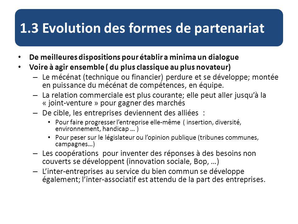 1.3 Evolution des formes de partenariat De meilleures dispositions pour établir a minima un dialogue Voire à agir ensemble ( du plus classique au plus novateur) – Le mécénat (technique ou financier) perdure et se développe; montée en puissance du mécénat de compétences, en équipe.