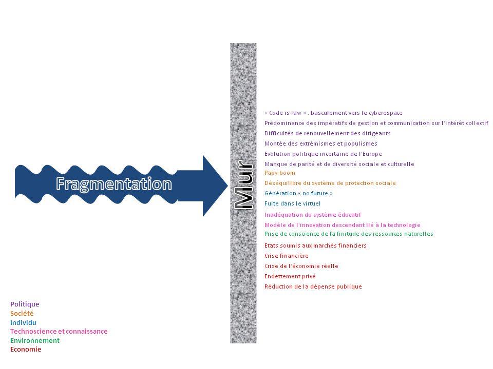 Politique Société Individu Technoscience et connaissance Environnement Economie