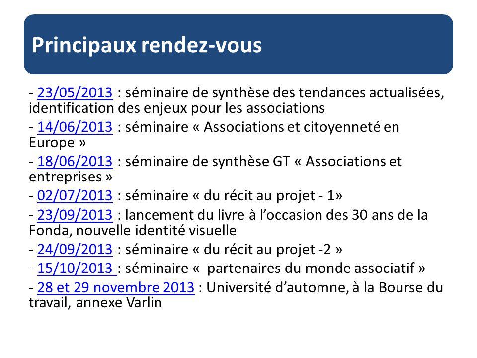 Principaux rendez-vous - 23/05/2013 : séminaire de synthèse des tendances actualisées, identification des enjeux pour les associations23/05/2013 - 14/06/2013 : séminaire « Associations et citoyenneté en Europe » - 18/06/2013 : séminaire de synthèse GT « Associations et entreprises »18/06/2013 - 02/07/2013 : séminaire « du récit au projet - 1»02/07/2013 - 23/09/2013 : lancement du livre à loccasion des 30 ans de la Fonda, nouvelle identité visuelle - 24/09/2013 : séminaire « du récit au projet -2 »24/09/2013 - 15/10/2013 : séminaire « partenaires du monde associatif » - 28 et 29 novembre 2013 : Université dautomne, à la Bourse du travail, annexe Varlin28 et 29 novembre 2013