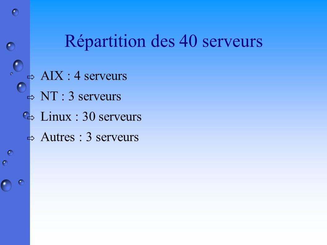 Répartition des 40 serveurs AIX : 4 serveurs NT : 3 serveurs Linux : 30 serveurs Autres : 3 serveurs