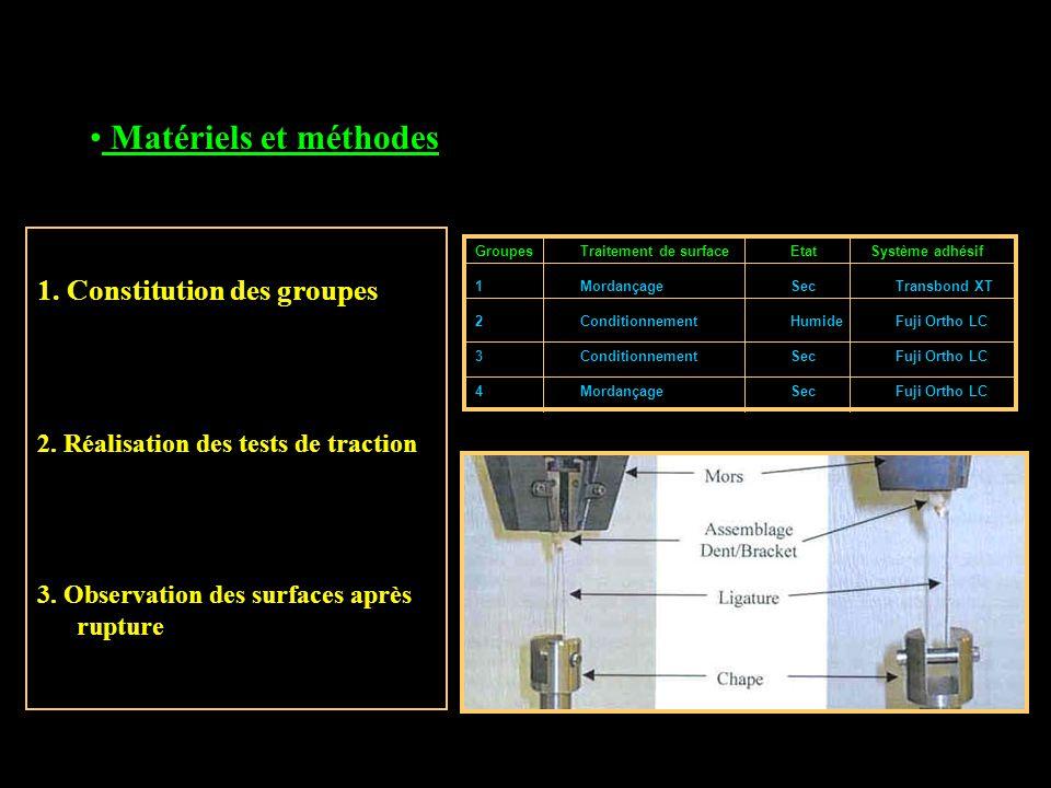 Matériels et méthodes 1. Constitution des groupes 2. Réalisation des tests de traction 3. Observation des surfaces après rupture GroupesTraitement de