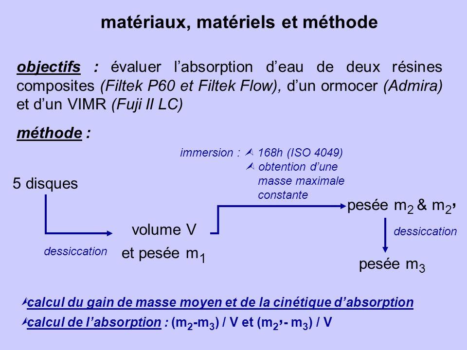 matériaux, matériels et méthode objectifs : évaluer labsorption deau de deux résines composites (Filtek P60 et Filtek Flow), dun ormocer (Admira) et dun VIMR (Fuji II LC) 5 disques dessiccation volume V et pesée m 1 immersion : 168h (ISO 4049) obtention dune masse maximale constante pesée m 2 & m 2 dessiccation pesée m 3 Ùcalcul du gain de masse moyen et de la cinétique dabsorption Ùcalcul de labsorption : (m 2 -m 3 ) / V et (m 2 - m 3 ) / V méthode :