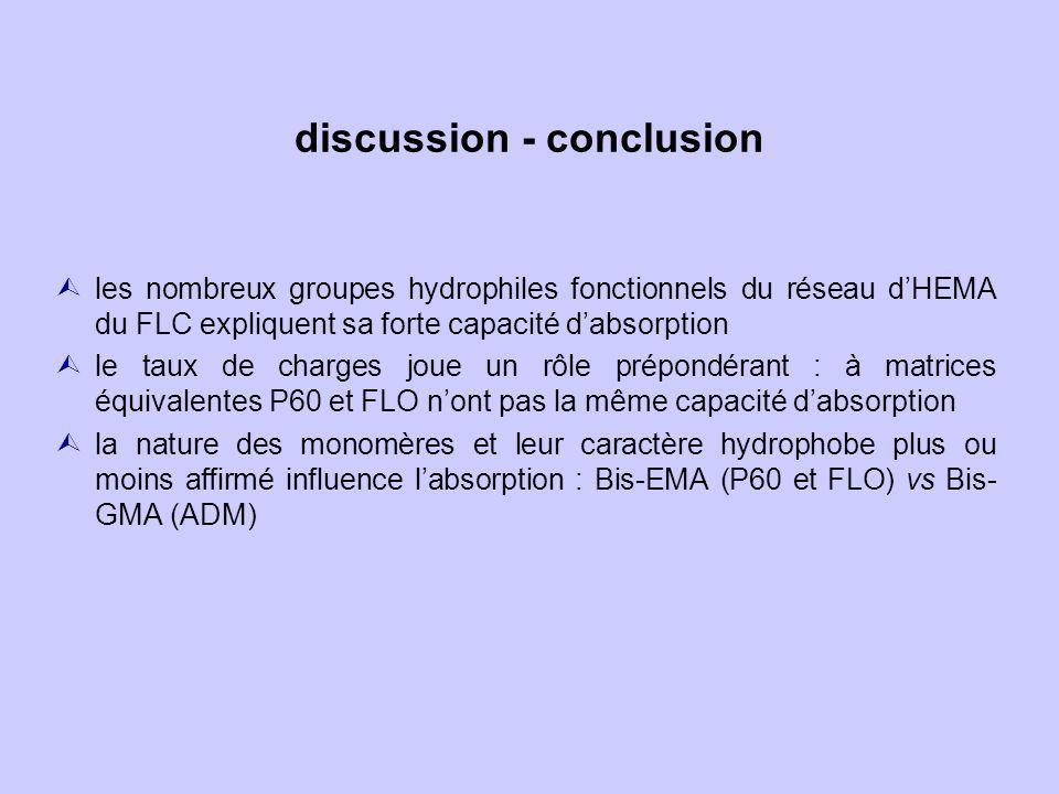 discussion - conclusion les nombreux groupes hydrophiles fonctionnels du réseau dHEMA du FLC expliquent sa forte capacité dabsorption Ùle taux de charges joue un rôle prépondérant : à matrices équivalentes P60 et FLO nont pas la même capacité dabsorption la nature des monomères et leur caractère hydrophobe plus ou moins affirmé influence labsorption : Bis-EMA (P60 et FLO) vs Bis- GMA (ADM)