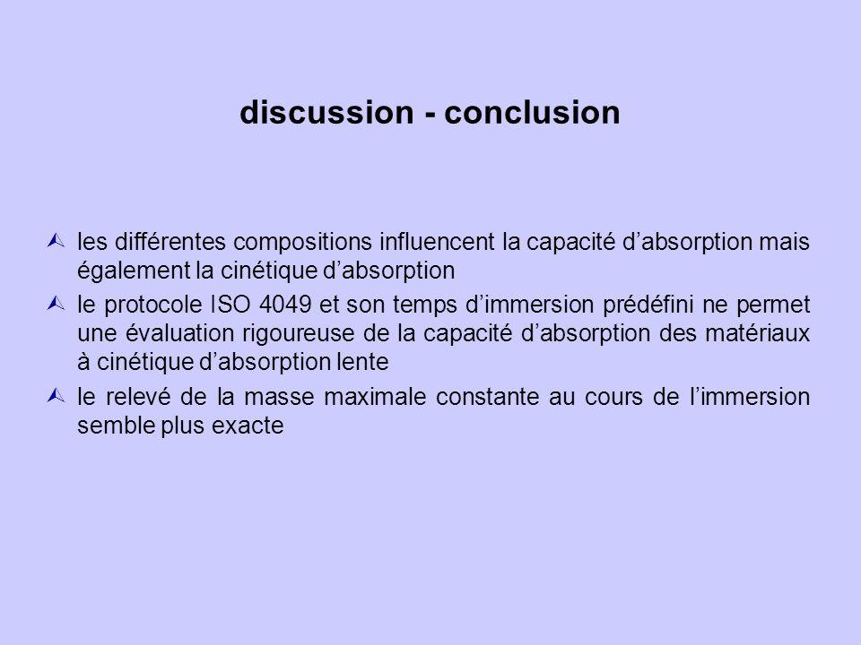 discussion - conclusion Ùles différentes compositions influencent la capacité dabsorption mais également la cinétique dabsorption Ùle protocole ISO 4049 et son temps dimmersion prédéfini ne permet une évaluation rigoureuse de la capacité dabsorption des matériaux à cinétique dabsorption lente le relevé de la masse maximale constante au cours de limmersion semble plus exacte