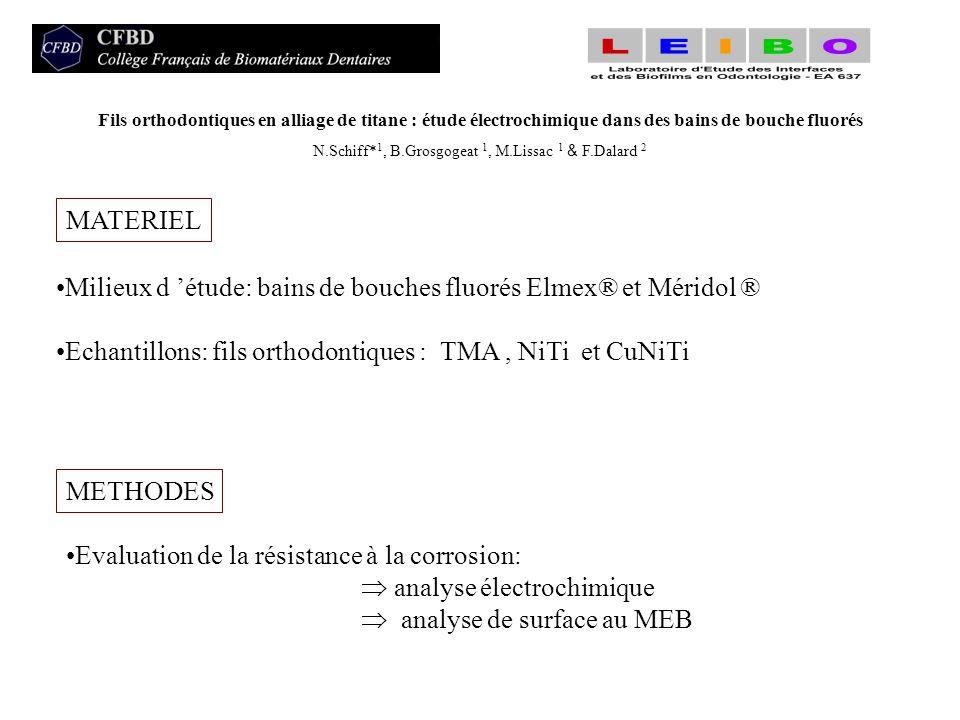 Fils orthodontiques en alliage de titane : étude électrochimique dans des bains de bouche fluorés N.Schiff* 1, B.Grosgogeat 1, M.Lissac 1 & F.Dalard 2 RESULTATS ELECTROCHIMIQUES Courbes de polarisation: dans l Elmex ® dans le Méridol ® I corr (10 -6 A.cm - 2 ) TMA NiTi CuNiTi Elmex ® 3.5 ±0.1 1.5 ±0.05 2.5 ±0.2 Méridol8 ±0.3 8 ±0.3 2.5 ±0.2 Rp (kohm.cm 2 ) TMA NiTi CuNiTi Elmex ® 150 ±15 300 ±30 200 ±25 Méridol ® 50 ±5 45 ±5 180 ±15