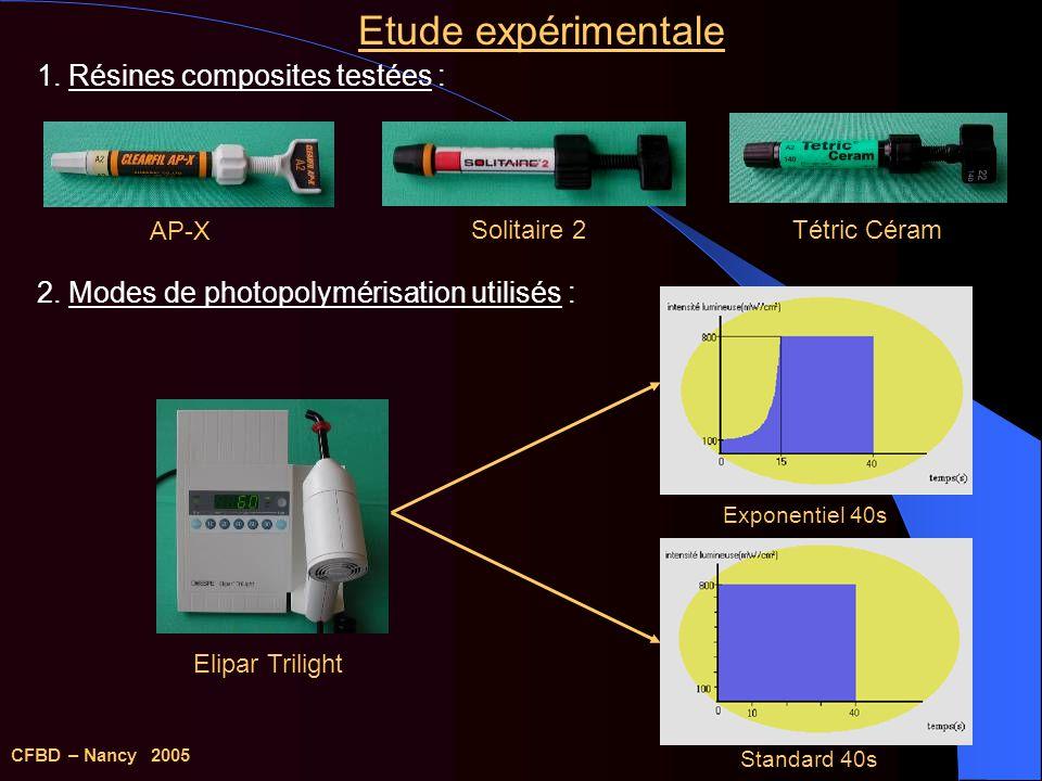 Transducteur Lame de verre Résine composite Lampe à polymériser Etude expérimentale 3.