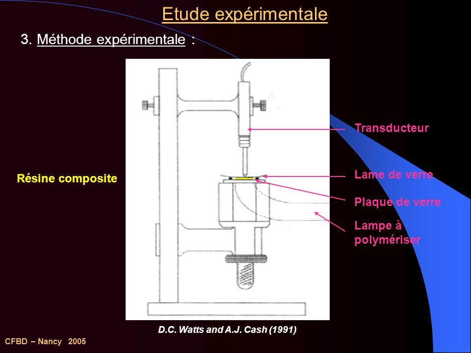 Résultats expérimentaux CFBD – Nancy 2005 Cinétique de contraction des résines composites selon le mode dinsolation Vitesse de contraction (%/s) durant les 15 premières secondes
