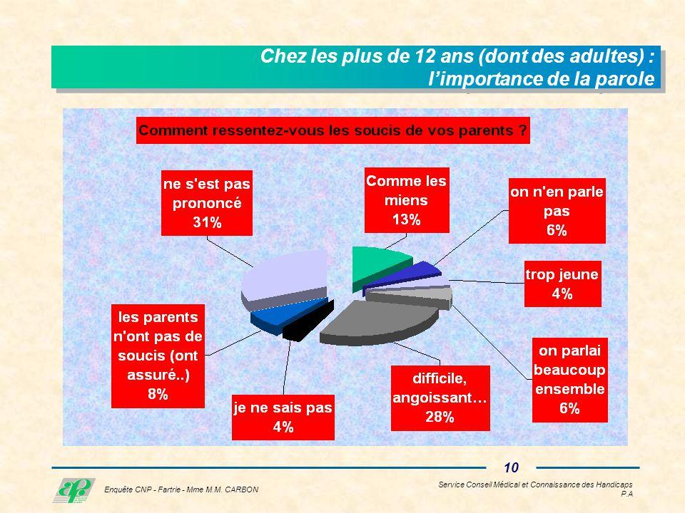 Service Conseil Médical et Connaissance des Handicaps P.A 9 Enquête CNP - Fartrie - Mme M.M.