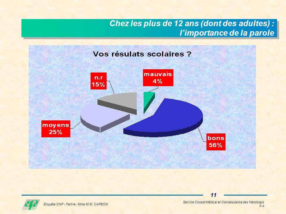 Service Conseil Médical et Connaissance des Handicaps P.A 10 Enquête CNP - Fartrie - Mme M.M.