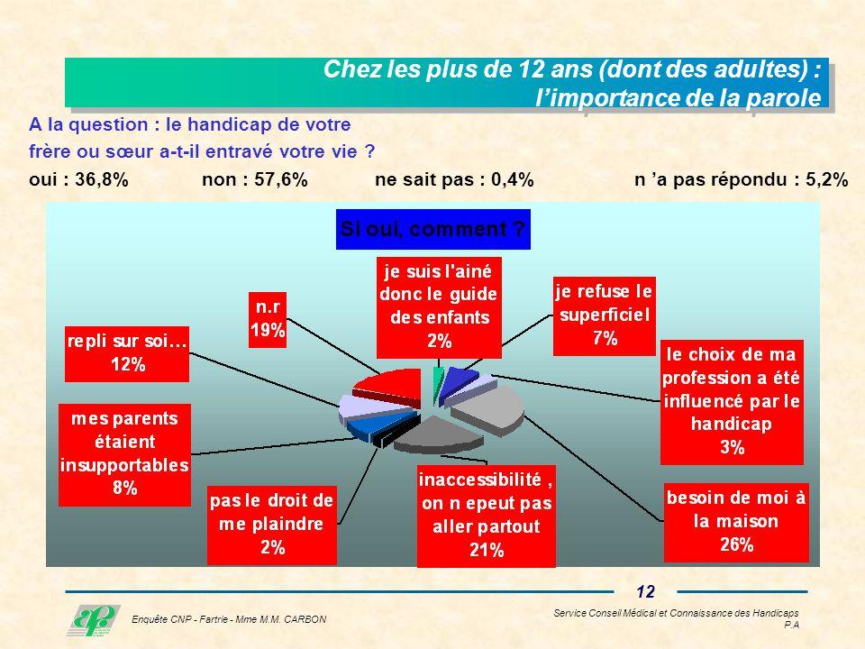 Service Conseil Médical et Connaissance des Handicaps P.A 11 Enquête CNP - Fartrie - Mme M.M.