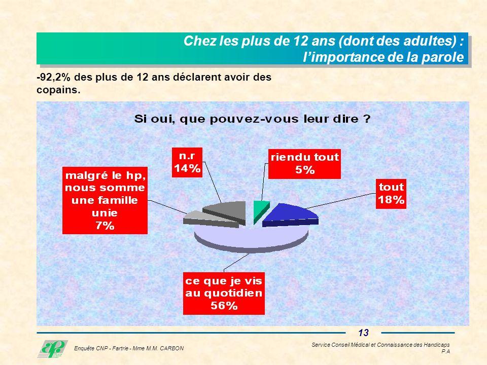 Service Conseil Médical et Connaissance des Handicaps P.A 12 Enquête CNP - Fartrie - Mme M.M.