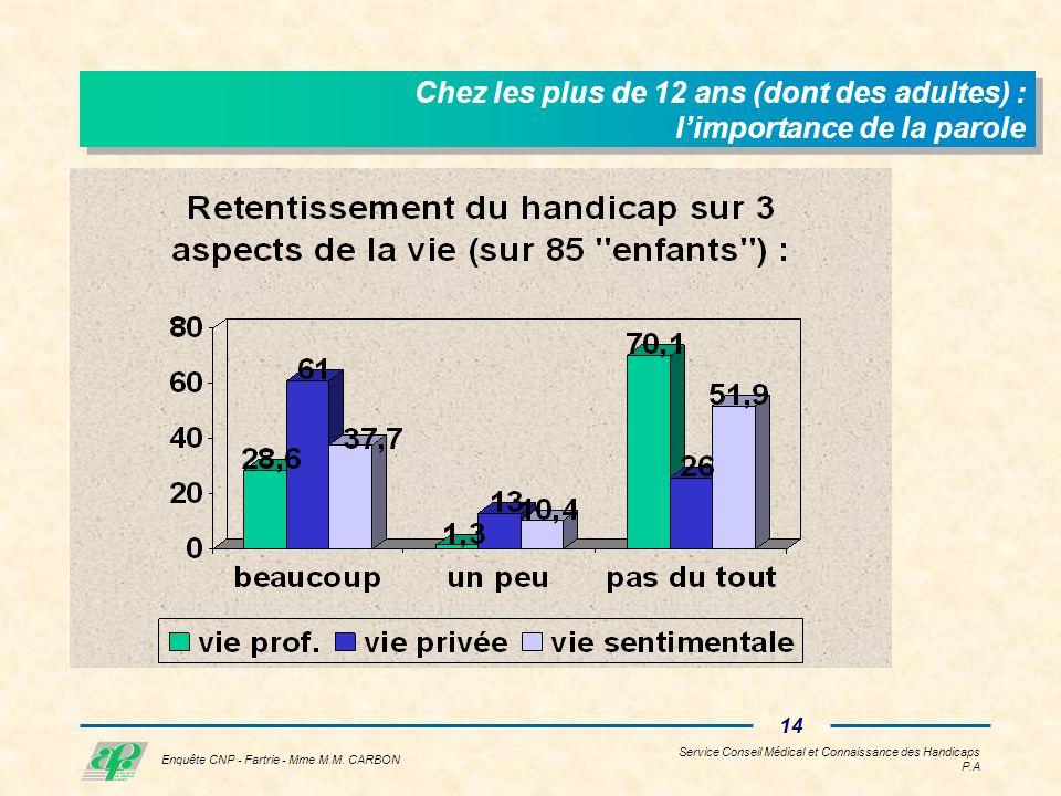 Service Conseil Médical et Connaissance des Handicaps P.A 13 Enquête CNP - Fartrie - Mme M.M.