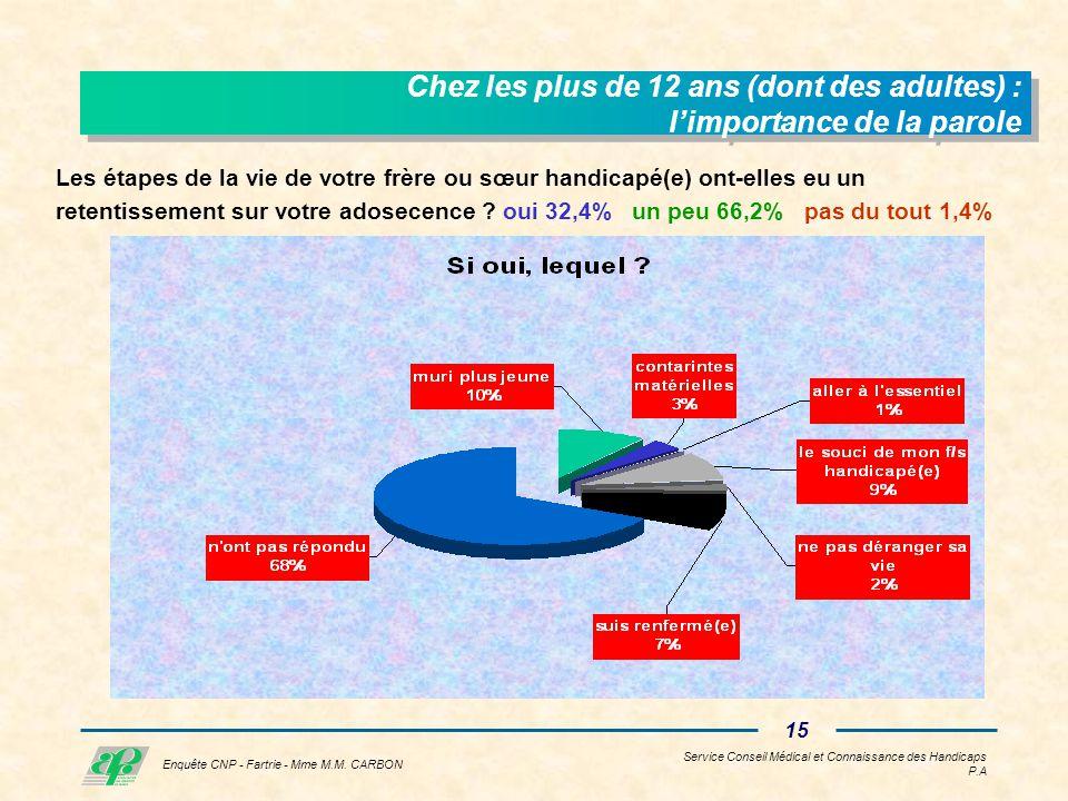 Service Conseil Médical et Connaissance des Handicaps P.A 14 Enquête CNP - Fartrie - Mme M.M.