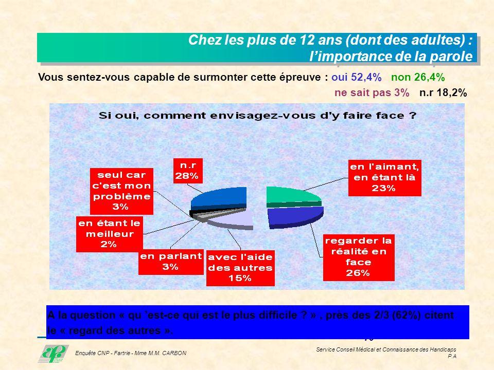 Service Conseil Médical et Connaissance des Handicaps P.A 15 Enquête CNP - Fartrie - Mme M.M.