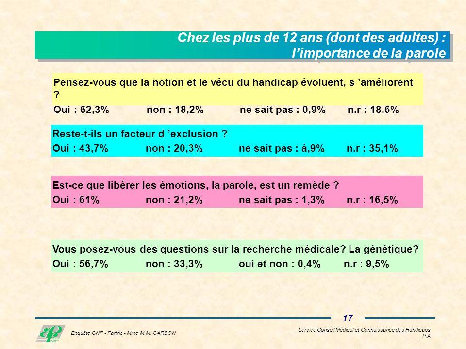 Service Conseil Médical et Connaissance des Handicaps P.A 16 Enquête CNP - Fartrie - Mme M.M.