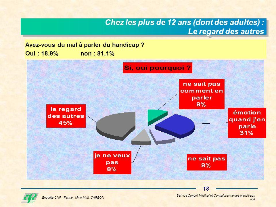 Service Conseil Médical et Connaissance des Handicaps P.A 17 Enquête CNP - Fartrie - Mme M.M.