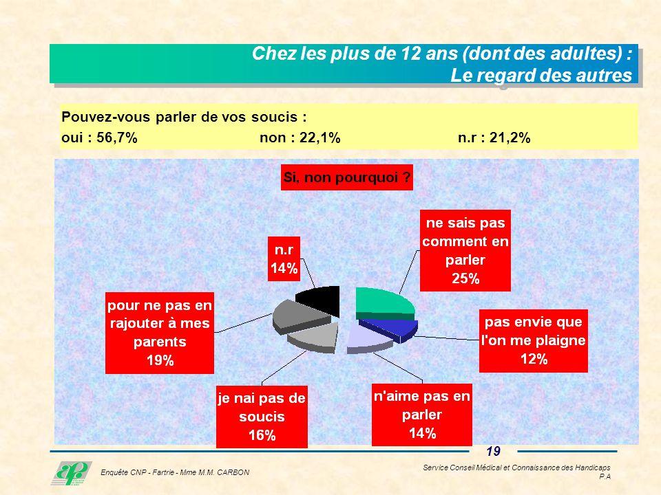 Service Conseil Médical et Connaissance des Handicaps P.A 18 Enquête CNP - Fartrie - Mme M.M.