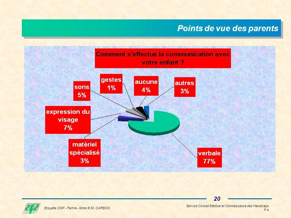 Service Conseil Médical et Connaissance des Handicaps P.A 19 Enquête CNP - Fartrie - Mme M.M.