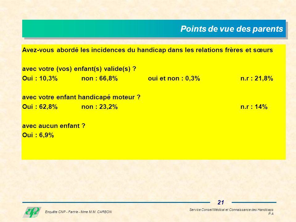Service Conseil Médical et Connaissance des Handicaps P.A 20 Enquête CNP - Fartrie - Mme M.M.