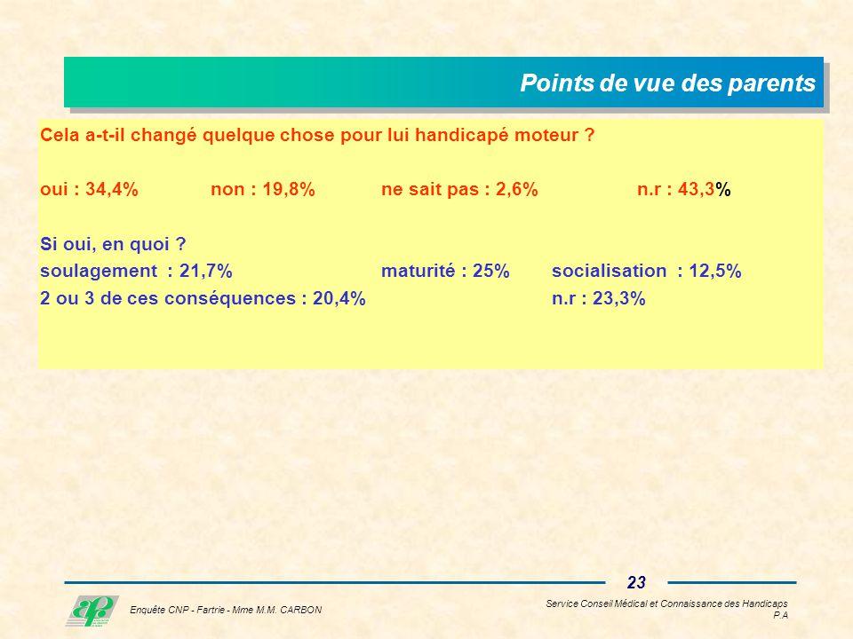 Service Conseil Médical et Connaissance des Handicaps P.A 22 Enquête CNP - Fartrie - Mme M.M.