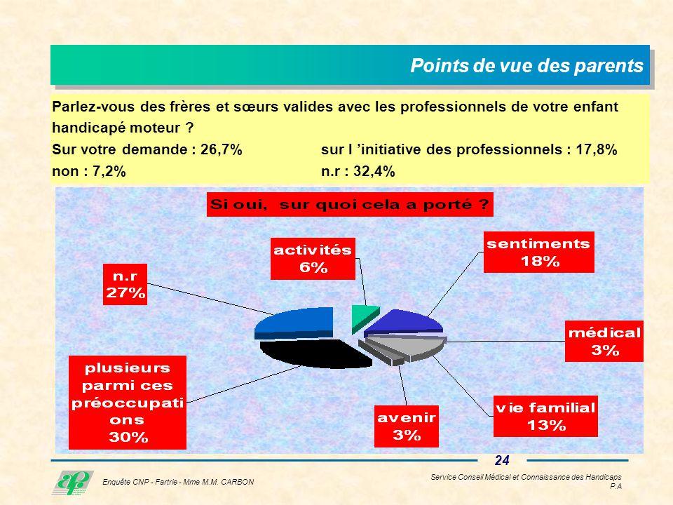 Service Conseil Médical et Connaissance des Handicaps P.A 23 Enquête CNP - Fartrie - Mme M.M.