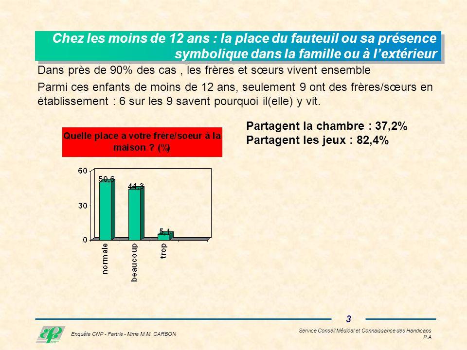Service Conseil Médical et Connaissance des Handicaps P.A 2 Enquête CNP - Fartrie - Mme M.M.
