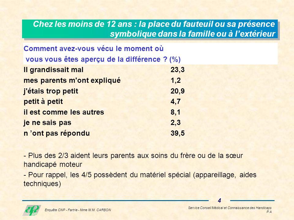 Service Conseil Médical et Connaissance des Handicaps P.A 3 Enquête CNP - Fartrie - Mme M.M.