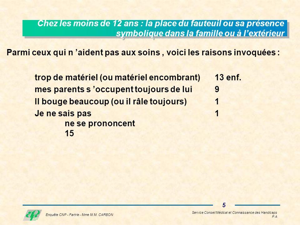 Service Conseil Médical et Connaissance des Handicaps P.A 4 Enquête CNP - Fartrie - Mme M.M.