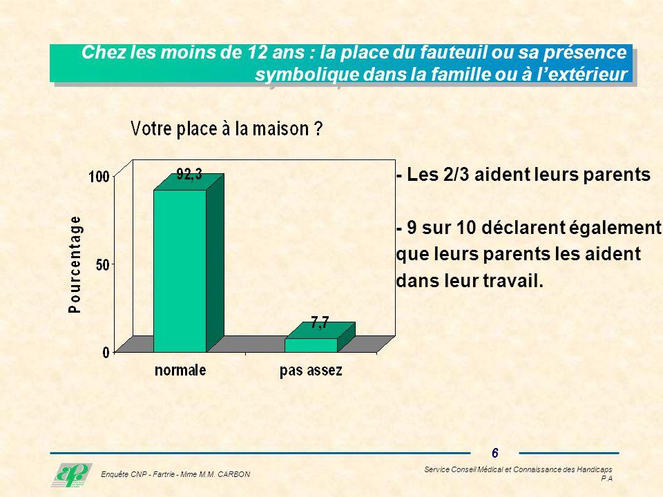 Service Conseil Médical et Connaissance des Handicaps P.A 5 Enquête CNP - Fartrie - Mme M.M.