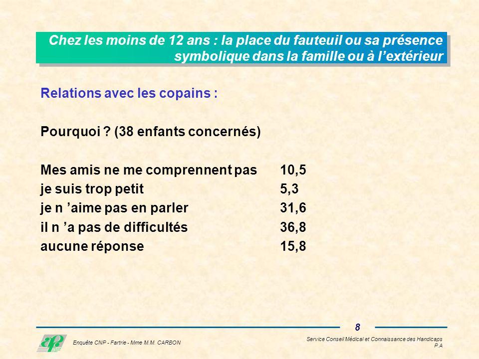 Service Conseil Médical et Connaissance des Handicaps P.A 7 Enquête CNP - Fartrie - Mme M.M.
